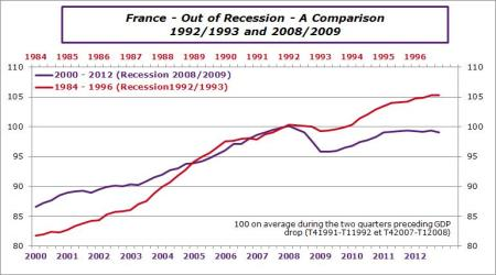 France-out of recession