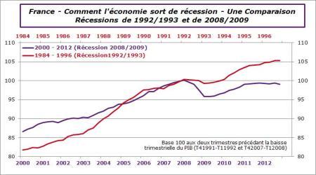 France-Sortie de recession