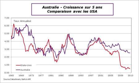 Australie-2012-PIB-cro5ans