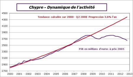 Chypre-2012-T4-Pibtrend
