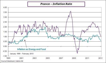 France-en-2013-february-cpi