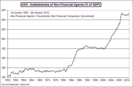 USA-en-2012-Q4-debtnonfin