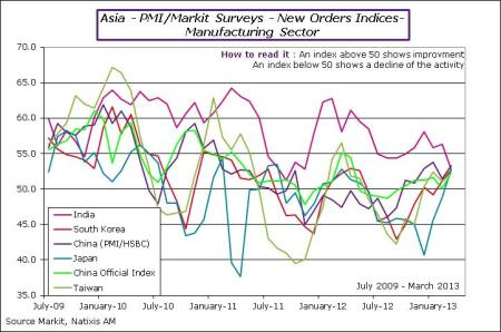 Asia-2013-March-PMIOrders