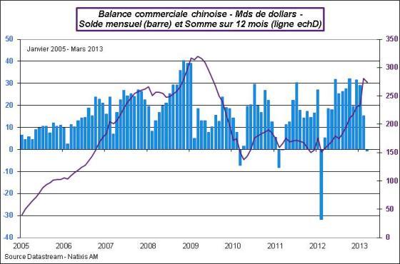 Chine-2013-Mars-Balcom