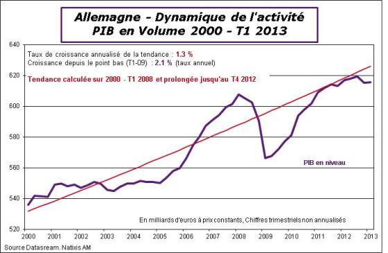 Allemagne-2013-T1-PIBtrend