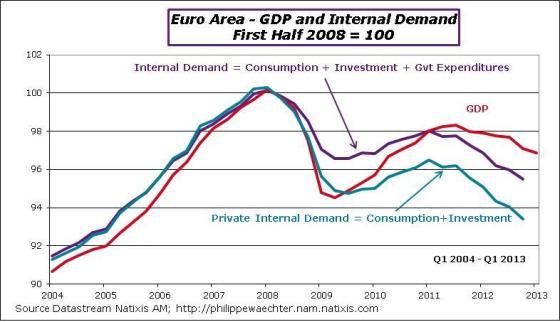 EA-2013-Q1-GDP-InternalDemand