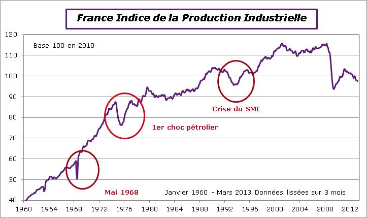 Production industrielle france