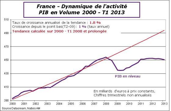 France-2013-T1-PIBTrend