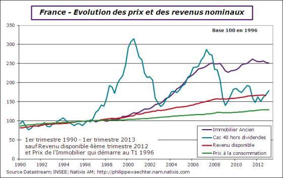France-2013-T1-Prix-revenu-immo