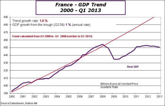 France-en-2013-Q1-gdptrend