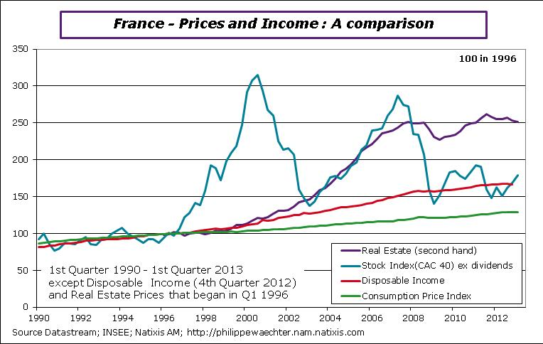 New Cars Are Too Expensive For Median Income Household: German Home Prices Quickly Narrowing Gap Against France