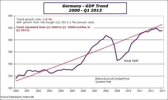 Germany-2013-Q1-GDPtrend
