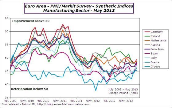 EA-2013-may-pmi-manuf-countries
