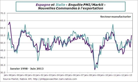 Espagne-italie-2013-juin-pmi-commexport