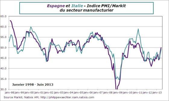 espagne-italie-2013-juin-pmi-manuf