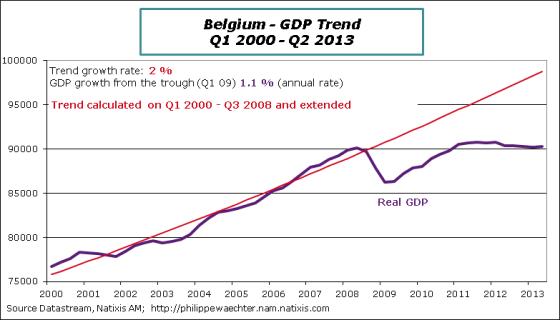 Belgium-2013-Q2-GDPtrend