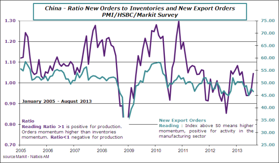 China-2013-august-pmi-orders