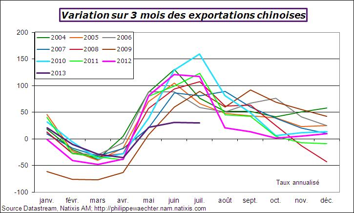 Commerce ext rieur en chine illustrations graphiques for Le commerce exterieur