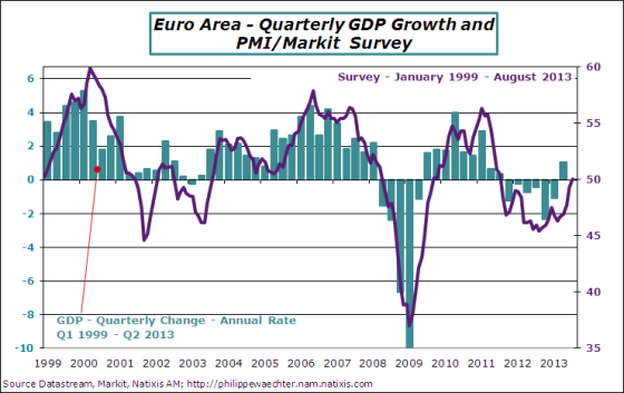 EA-2013-August-pmi-gdp