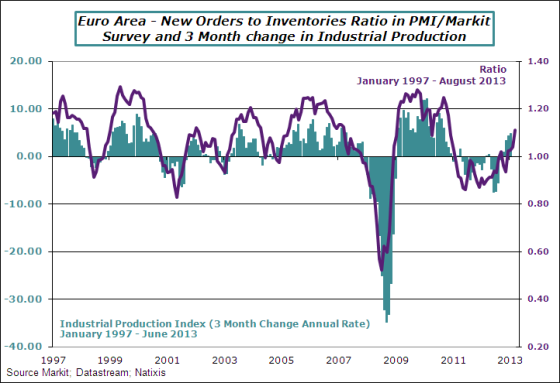 EA-2013-August-pmi-orders-invent
