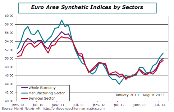 ea-2013-august-pmi-sectores