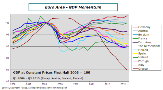 EA-2013-q2-gdp-countries