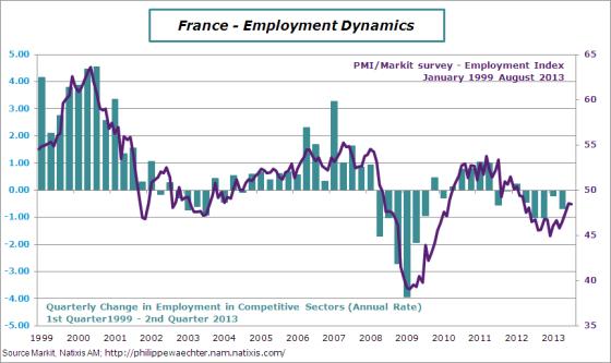 france-en-2013-august-pmi-employ