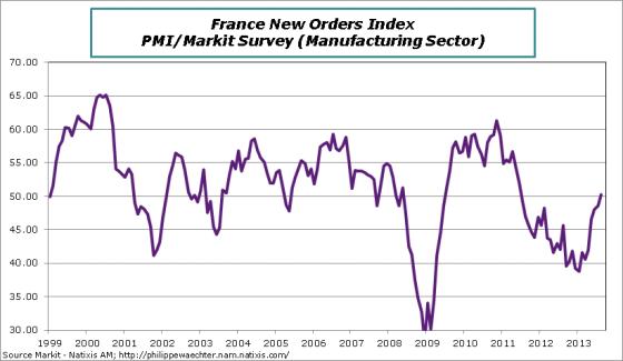 france-en-2013-august-PMI-NewOrders