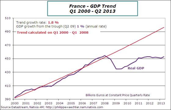 France-en-2013-Q2-GDPTrend