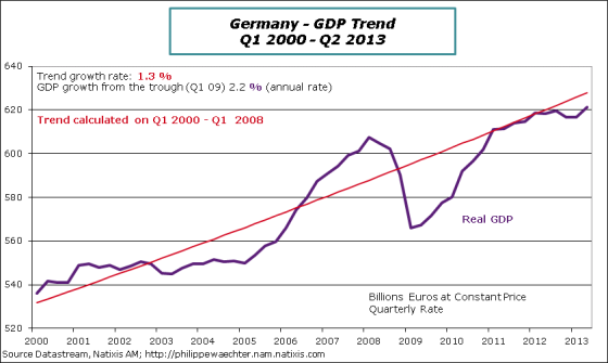 Germany-2013-q2-gdp-trend