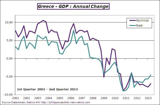 greece-2013-q2-gdp-annchange
