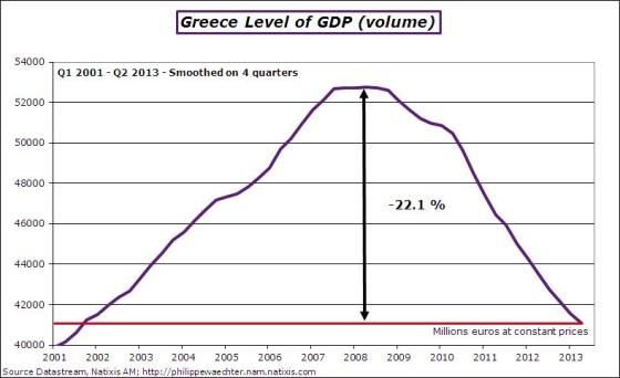 Greece-2013-q2-gdplevel
