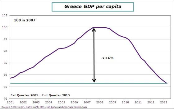 Greece-2013-q2-gdppercapita