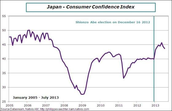 Japan-2013-July-consumerConfidence