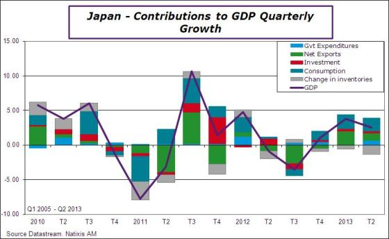 Japan-2013-Q2-GDP contributions
