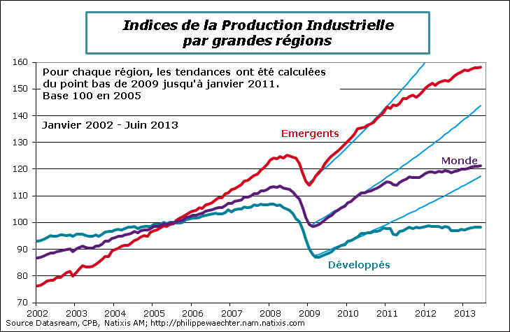 Production industrielle mondiale