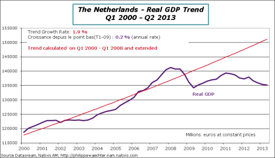 Netherlands-2013-Q2-GDP-trend