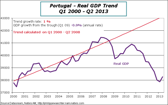 Portugal-2013-Q2-GDP-Trend