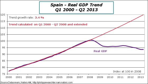 Spain-2013-Q2-GDP-Trend