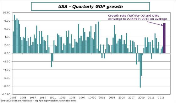 USA-en-2013-GDP-Fed-forecasts