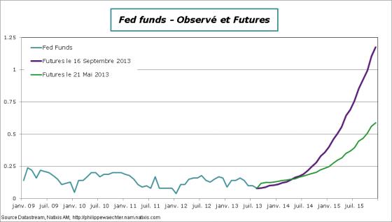 US-fed-futurs-16septembre2013
