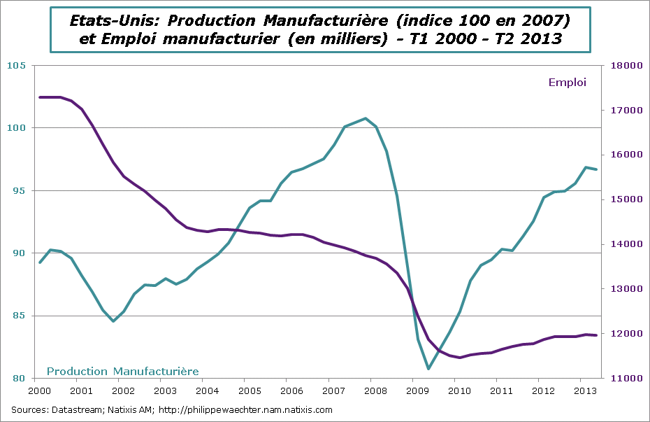 usa-2013-t2-emploiprod-manuf.png