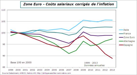 CSU-2013-Comparaison-FR-ALL-IT-ES