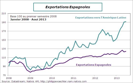 Espagne-2013-aout-export-latam