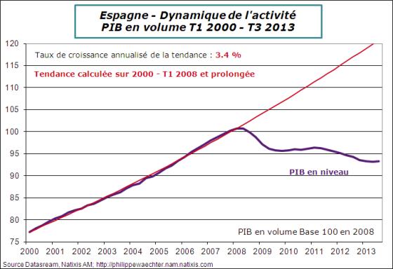 Espagne-2013-T3-GDP-Trend