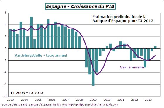 Espagne-2013-T3-PIB