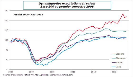 Exportations-2013-aout-comparaison-FR-ALL-IT-ES
