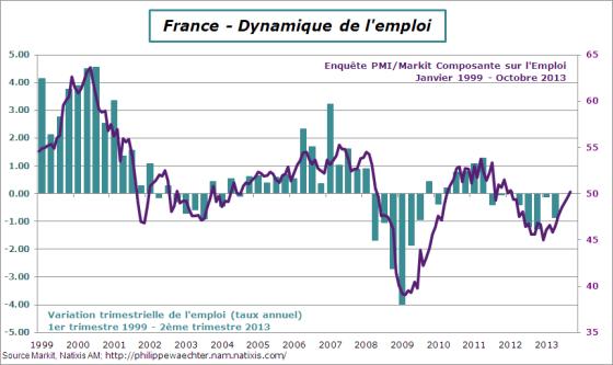 France-2013-octobre-pmiemploi-emploi