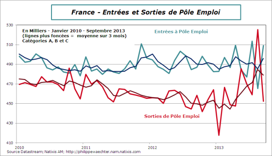 france-2013-septembre-Entrees-sortiesPE