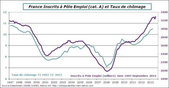 France-2013-septembre-PoleEmploi-txchomage